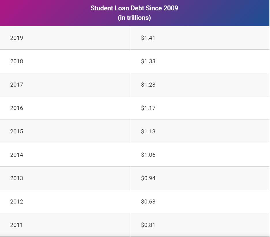millennial college debt