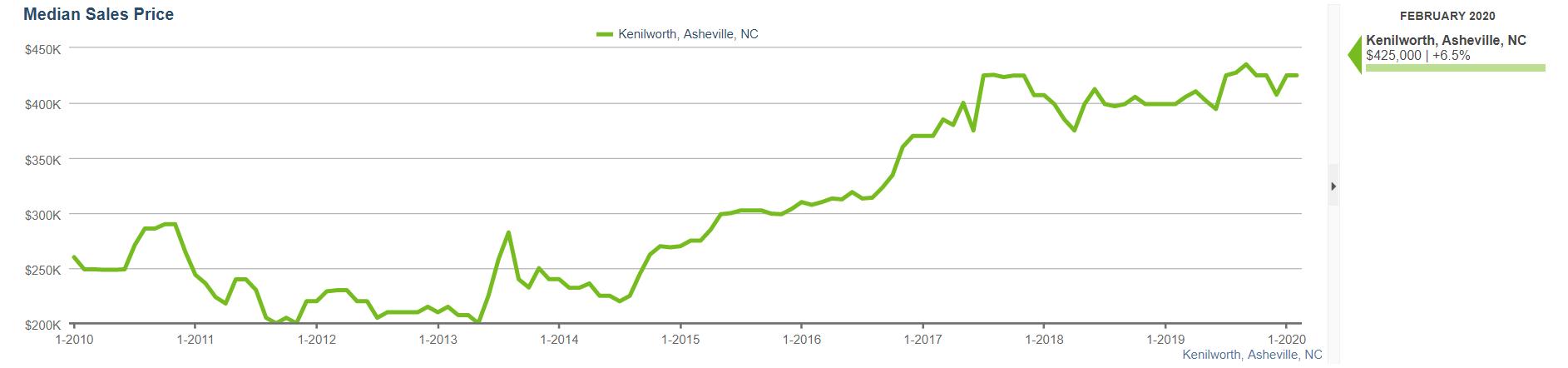 Kenilworth nc home sales
