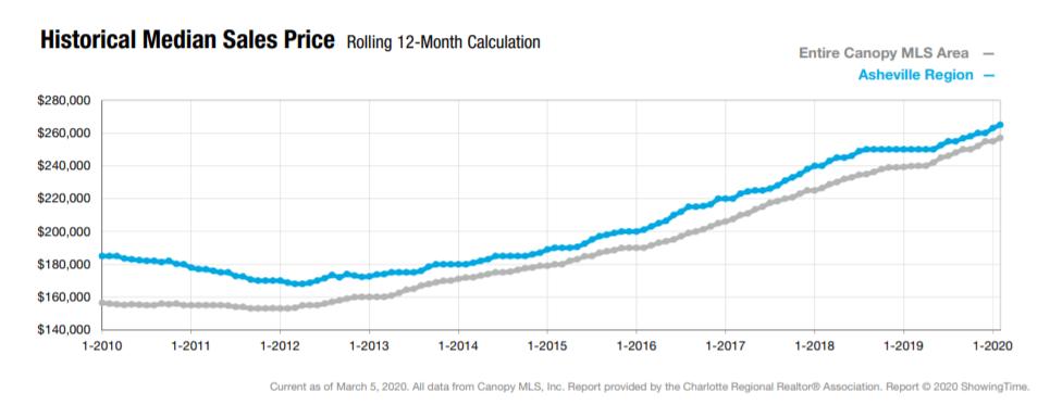 Asheville median sales price real estate