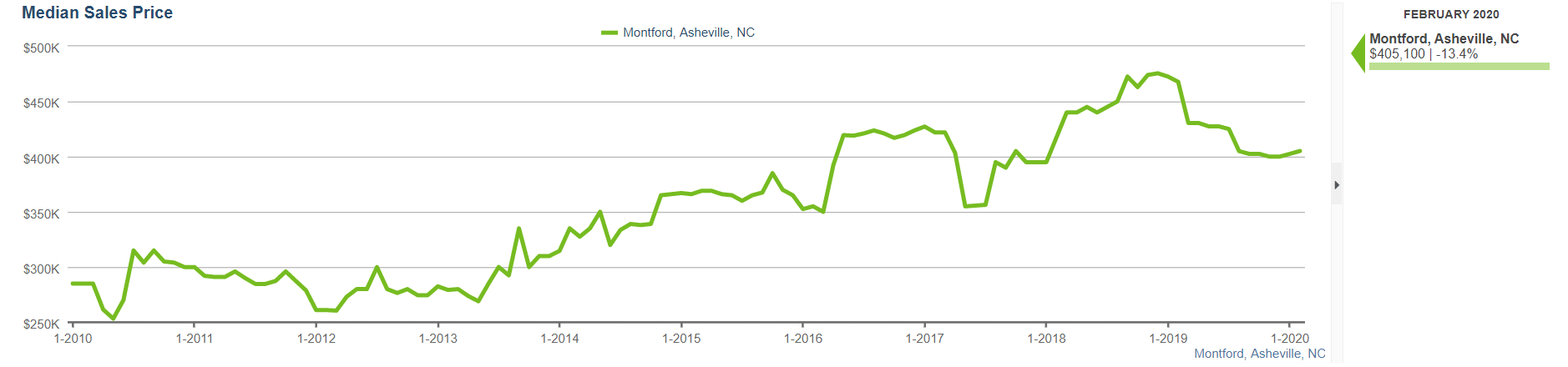 Montford nc real estate sales prices