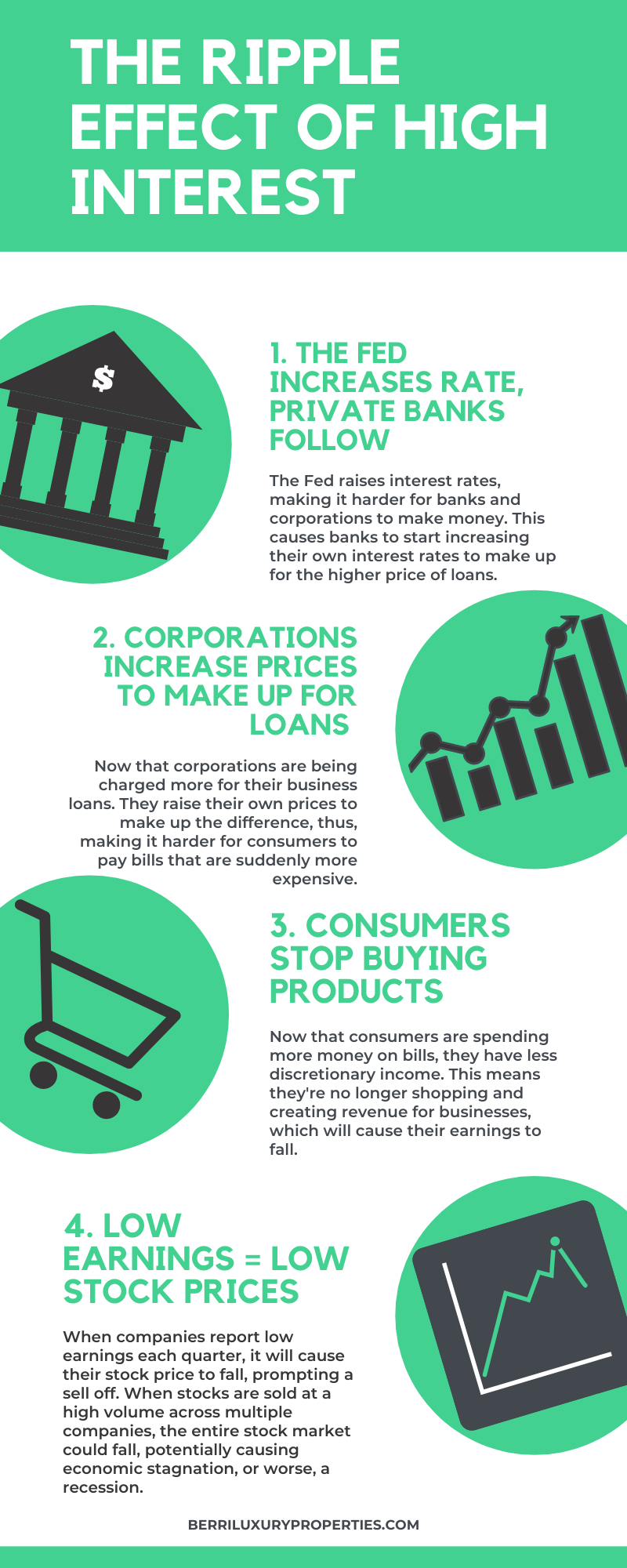 stock market interest rates infographic
