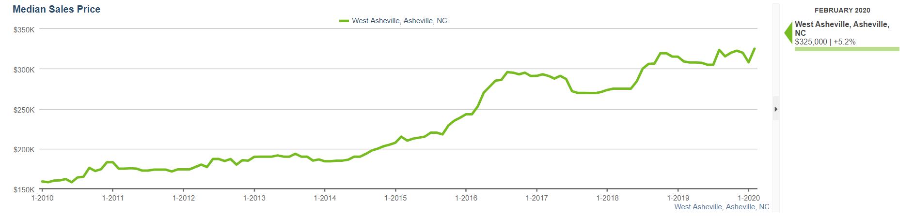 West Asheville real estate sales