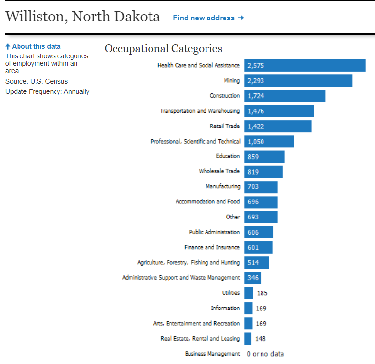 Williston, nd labor market